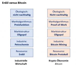 Erdöl versus Bitcoin